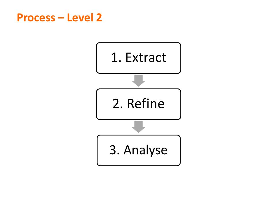 1. Extract2. Refine 3. Analyse Process – Level 2
