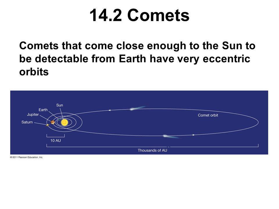 14.2 Comets Comets that come close enough to the Sun to be detectable from Earth have very eccentric orbits