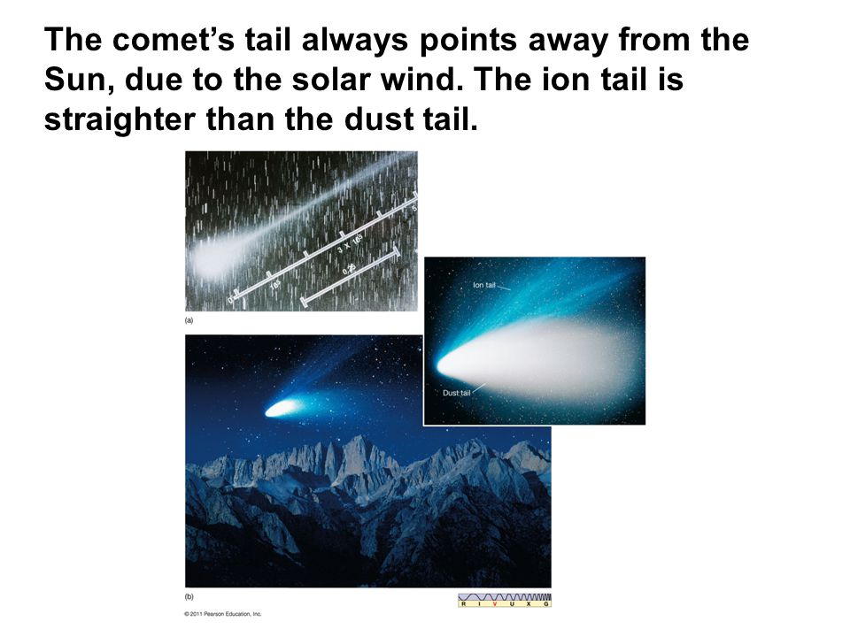 The comet's tail always points away from the Sun, due to the solar wind.