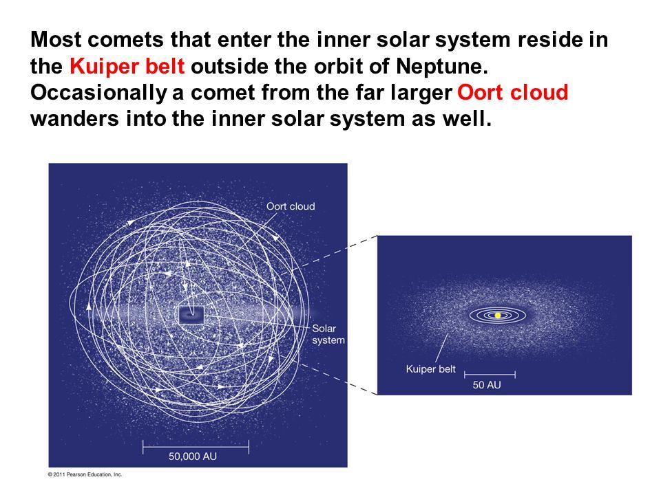 Most comets that enter the inner solar system reside in the Kuiper belt outside the orbit of Neptune.