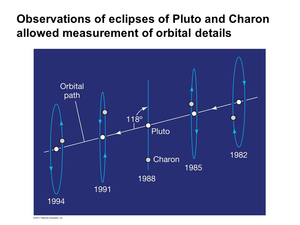 Observations of eclipses of Pluto and Charon allowed measurement of orbital details