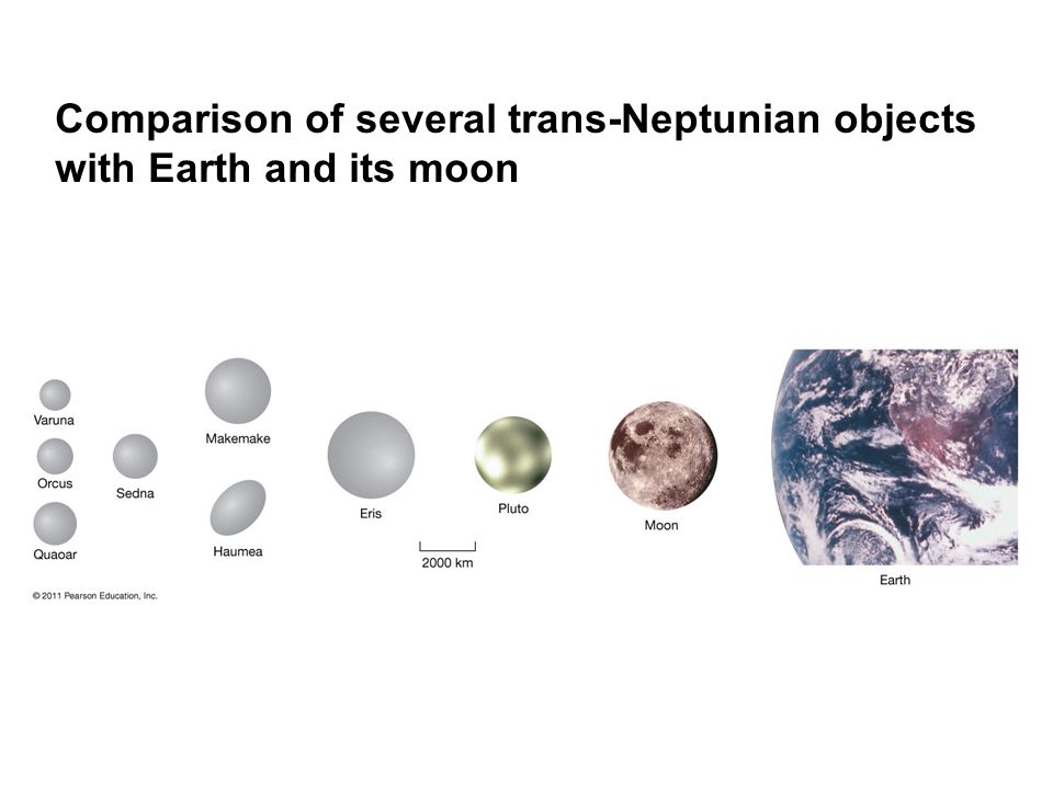 Comparison of several trans-Neptunian objects with Earth and its moon