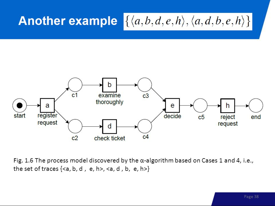 Fig. 1.6 The process model discovered by the α-algorithm based on Cases 1 and 4, i.e., the set of traces {, } Page 38