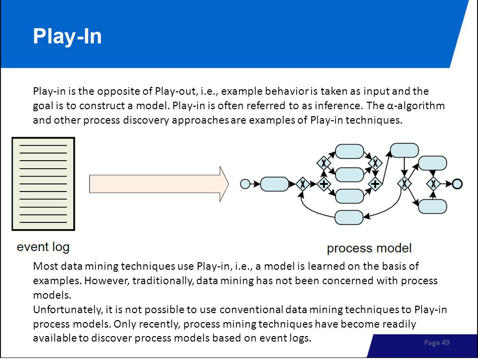 Play-in is the opposite of Play-out, i.e., example behavior is taken as input and the goal is to construct a model. Play-in is often referred to as in