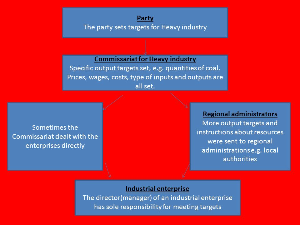 Party The party sets targets for Heavy industry Commissariat for Heavy industry Specific output targets set, e.g.