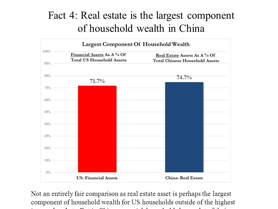 Fact 4: Real estate is the largest component of household wealth in China Not an entirely fair comparison as real estate asset is perhaps the largest