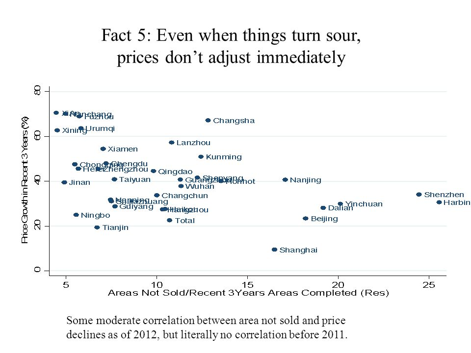 Fact 5: Even when things turn sour, prices don't adjust immediately Some moderate correlation between area not sold and price declines as of 2012, but literally no correlation before 2011.