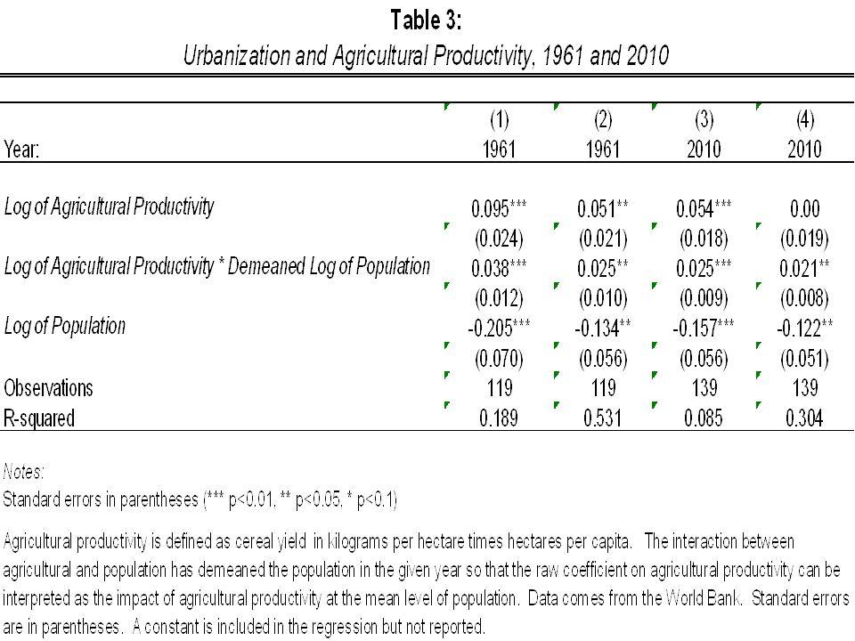 Government Effectiveness and Urbanization