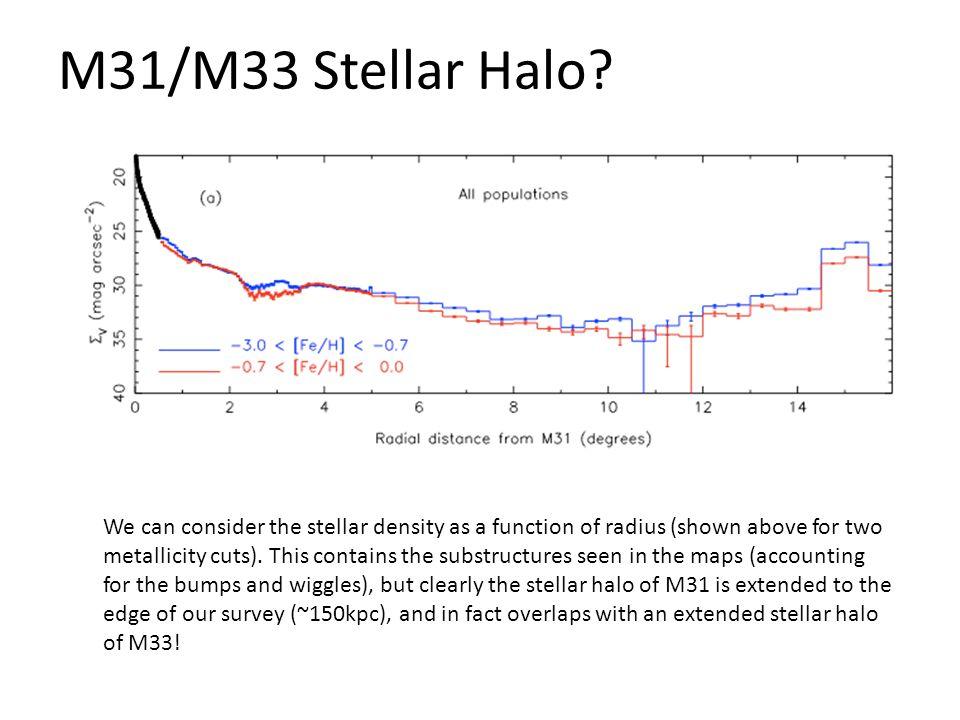 M31/M33 Stellar Halo.