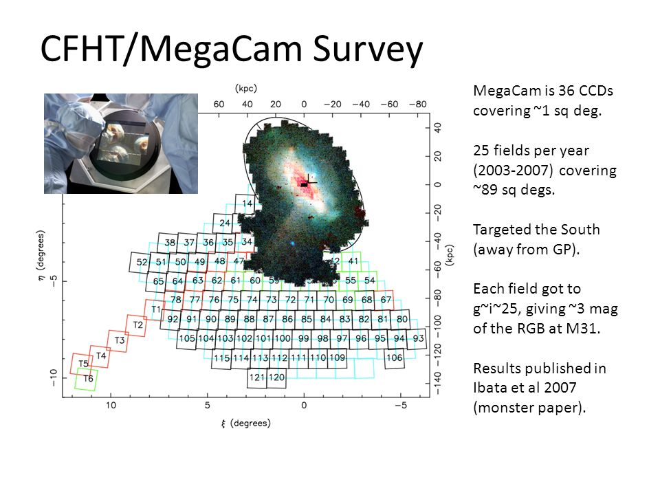 CFHT/MegaCam Survey MegaCam is 36 CCDs covering ~1 sq deg.