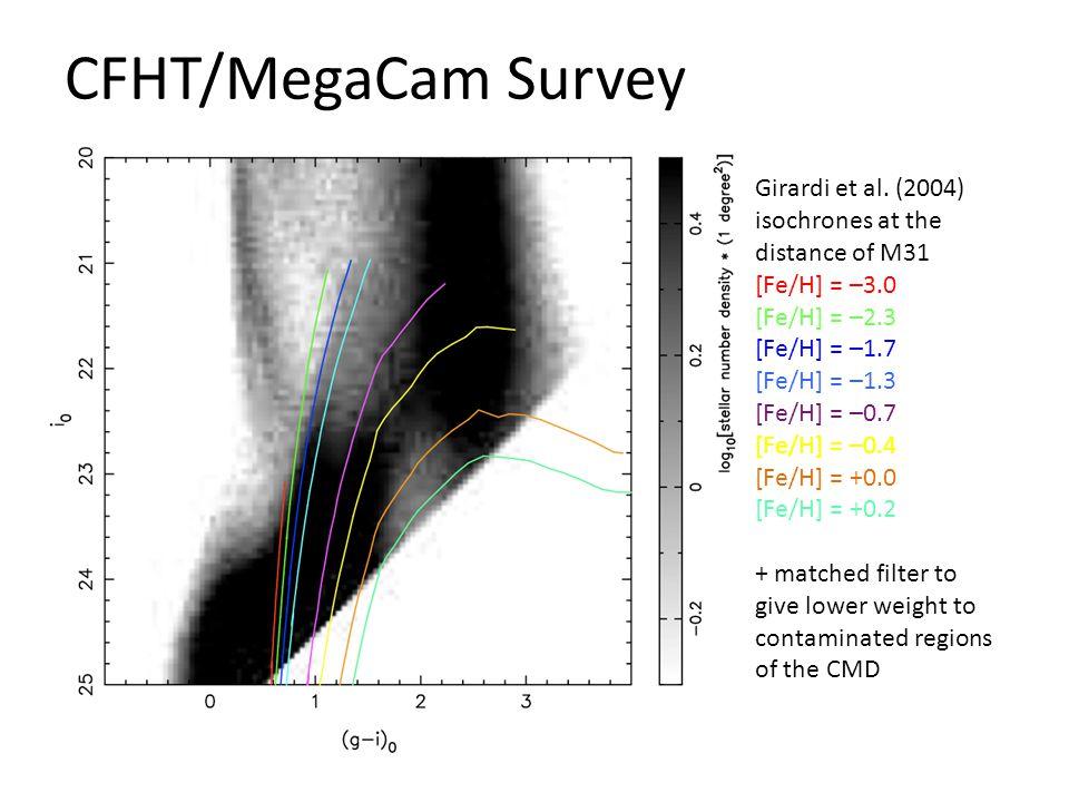CFHT/MegaCam Survey Girardi et al.