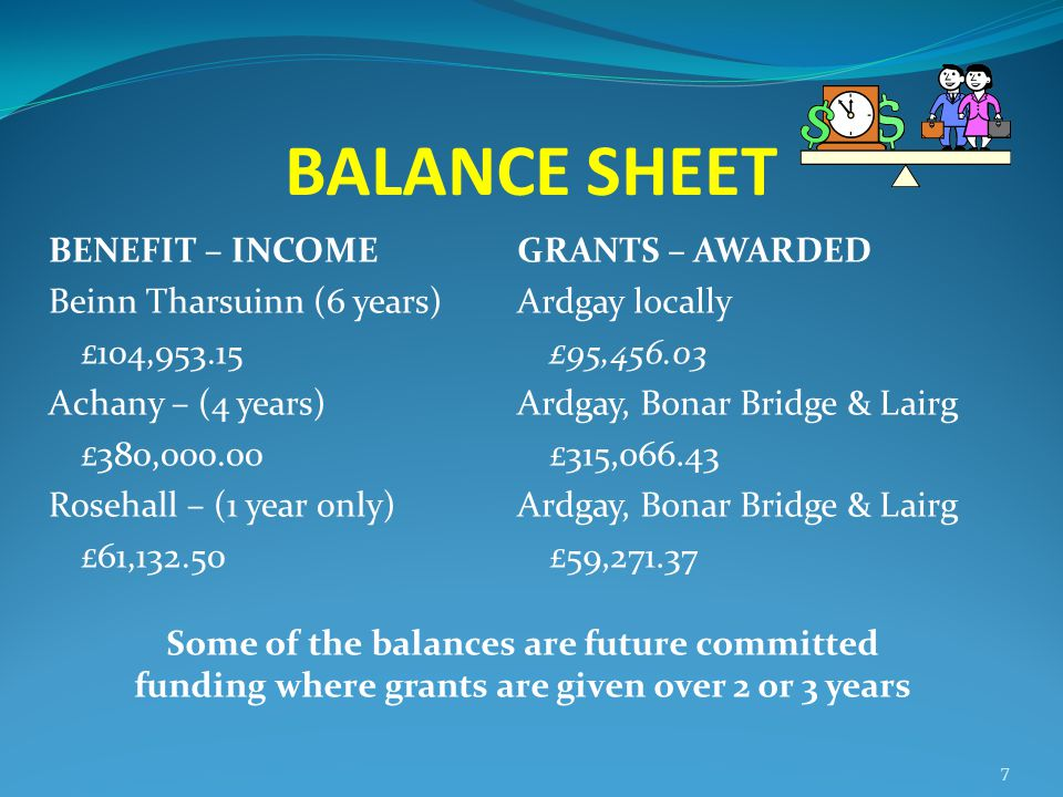 BALANCE SHEET BENEFIT – INCOME Beinn Tharsuinn (6 years) £104,953.15 Achany – (4 years) £380,000.00 Rosehall – (1 year only) £61,132.50 GRANTS – AWARD