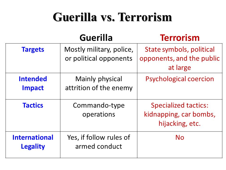 Guerilla vs. Terrorism TargetsMostly military, police, or political opponents State symbols, political opponents, and the public at large Intended Imp