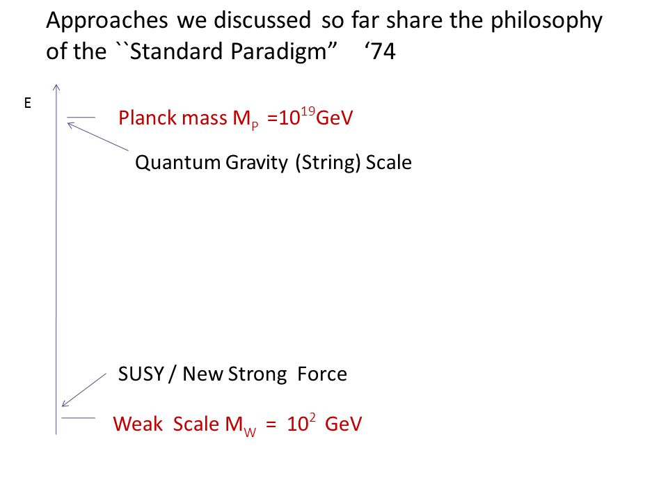 Planck mass M P =10 19 GeV Weak Scale M W = 10 2 GeV SUSY / New Strong Force E Quantum Gravity (String) Scale Approaches we discussed so far share the philosophy of the ``Standard Paradigm '74