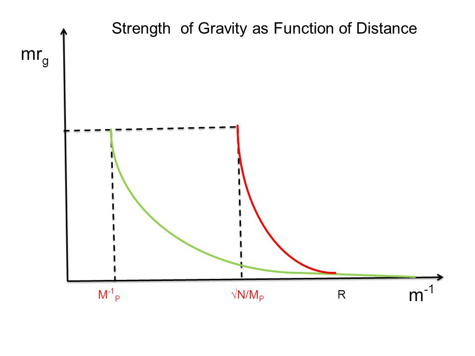M -1 P √N/M P R mr g m -1 Strength of Gravity as Function of Distance