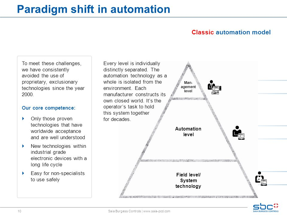 10 Paradigm shift in automation Saia Burgess Controls | www.saia-pcd.com Automation level Man- agement level Field level/ System technology Classic automation model Every level is individually distinctly separated.