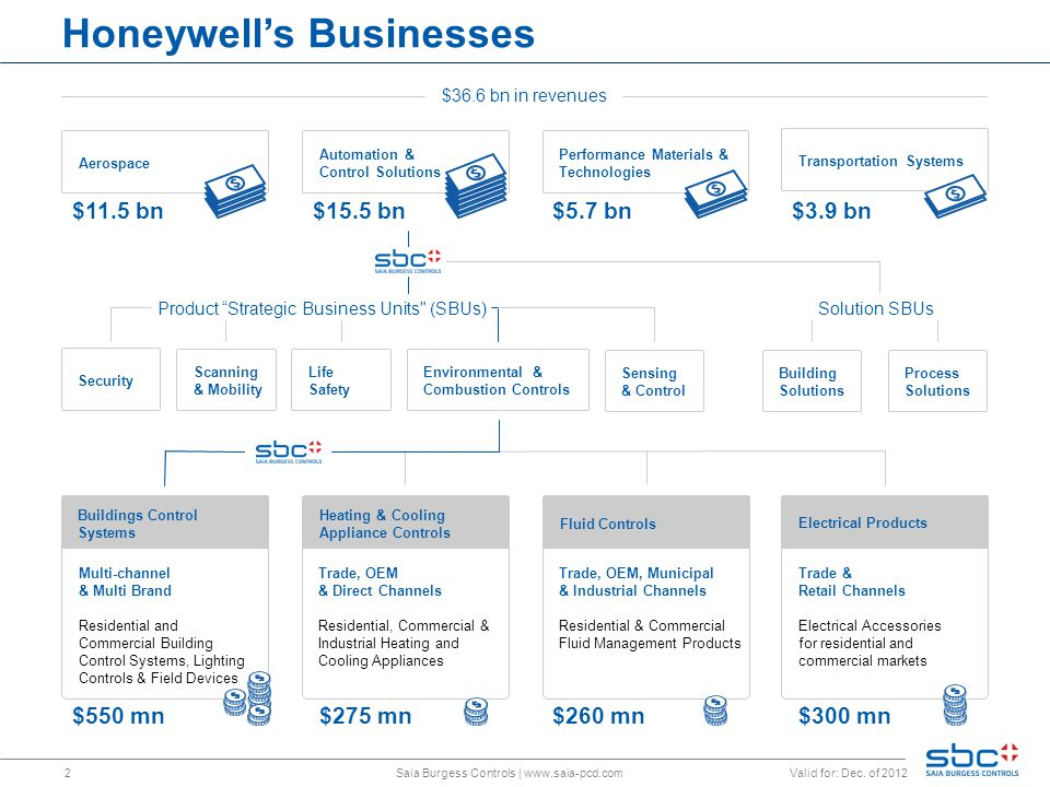2 Honeywell's Businesses $36.6 bn in revenues Heating & Cooling Appliance Controls Trade, OEM & Direct Channels Residential, Commercial & Industrial Heating and Cooling Appliances $275 mn Fluid Controls Trade, OEM, Municipal & Industrial Channels Residential & Commercial Fluid Management Products $260 mn Electrical Products Trade & Retail Channels Electrical Accessories for residential and commercial markets $300 mn $15.5 bn Aerospace $11.5 bn Performance Materials & Technologies $5.7 bn Transportation Systems $3.9 bn Buildings Control Systems Multi-channel & Multi Brand Residential and Commercial Building Control Systems, Lighting Controls & Field Devices $550 mn Solution SBUs Scanning & Mobility Life Safety Environmental & Combustion Controls Process Solutions Security Building Solutions Sensing & Control Automation & Control Solutions Saia Burgess Controls | www.saia-pcd.com Valid for: Dec.