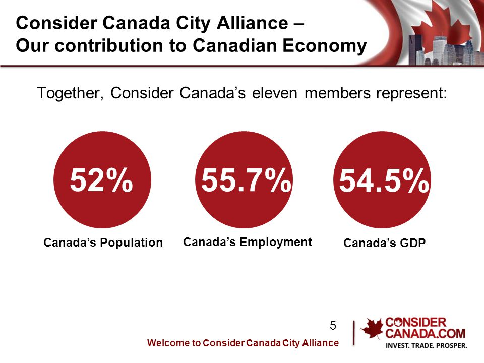 Consider Canada City Alliance – Our contribution to Canadian Economy Together, Consider Canada's eleven members represent: Welcome to Consider Canada City Alliance 5 52% Canada's Population 55.7% Canada's Employment 54.5% Canada's GDP