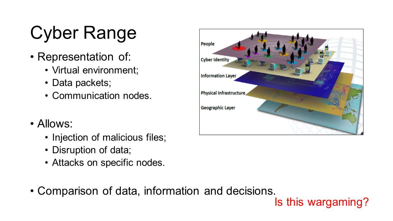 Cyber Range Representation of: Virtual environment; Data packets; Communication nodes.