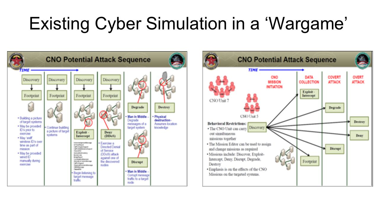 Existing Cyber Simulation in a 'Wargame'