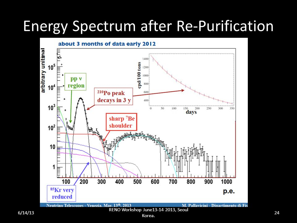 Energy Spectrum after Re-Purification 6/14/13 RENO Workshop June13-14 2013, Seoul Korea. 24