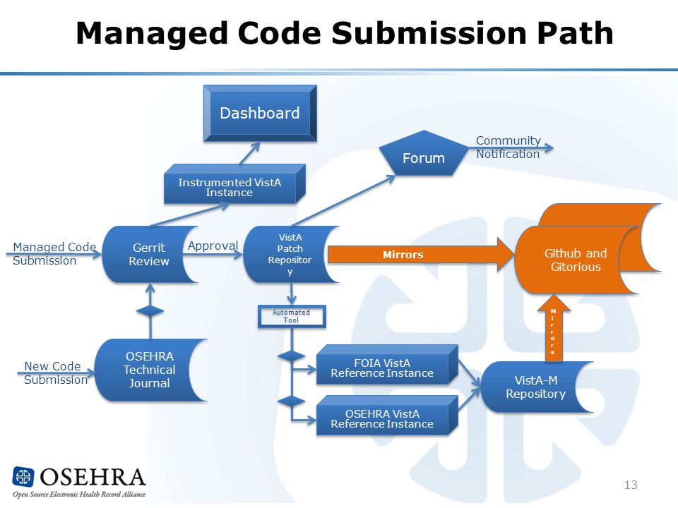 Managed Code Submission Path VistA Patch Repositor y Approval Gerrit Review Managed Code Submission Instrumented VistA Instance Dashboard Forum Community Notification OSEHRA Technical Journal New Code Submission VistA-M Repository VistA-M Repository Automated Tool OSEHRA VistA Reference Instance FOIA VistA Reference Instance FOIA VistA Reference Instance Github Github and Gitorious MirrorsMirrors MirrorsMirrors Mirrors 13
