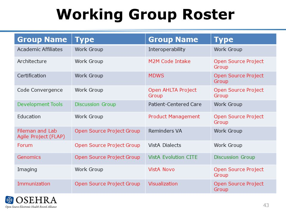 Working Group Roster 43 Group NameTypeGroup NameType Academic AffiliatesWork GroupInteroperabilityWork Group ArchitectureWork GroupM2M Code IntakeOpen Source Project Group CertificationWork GroupMDWSOpen Source Project Group Code ConvergenceWork GroupOpen AHLTA Project Group Open Source Project Group Development ToolsDiscussion GroupPatient-Centered CareWork Group EducationWork GroupProduct ManagementOpen Source Project Group Fileman and Lab Agile Project (FLAP) Open Source Project GroupReminders VAWork Group ForumOpen Source Project GroupVistA DialectsWork Group GenomicsOpen Source Project GroupVistA Evolution CITEDiscussion Group ImagingWork GroupVistA NovoOpen Source Project Group ImmunizationOpen Source Project GroupVisualizationOpen Source Project Group