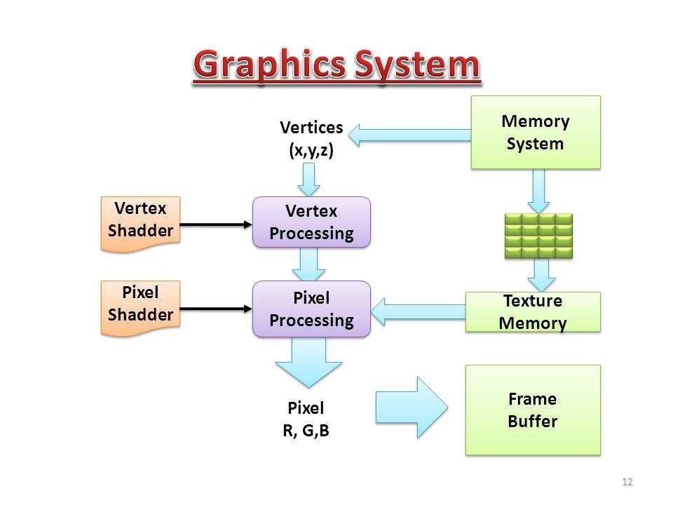 Memory System Memory System Texture Memory Texture Memory Frame Buffer Frame Buffer Vertex Processing Vertex Processing Pixel Processing Pixel Processing Vertices (x,y,z) Pixel R, G,B Vertex Shadder Vertex Shadder Pixel Shadder Pixel Shadder 12