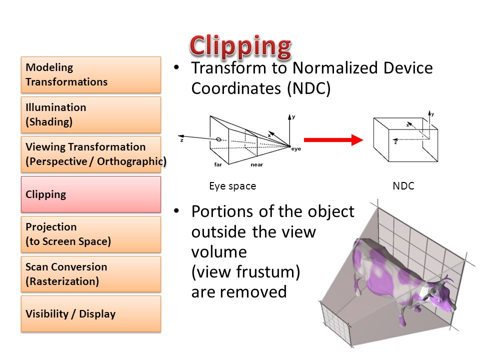 Transform to Normalized Device Coordinates (NDC) Portions of the object outside the view volume (view frustum) are removed Modeling Transformations Illumination (Shading) Illumination (Shading) Viewing Transformation (Perspective / Orthographic) Viewing Transformation (Perspective / Orthographic) Clipping Projection (to Screen Space) Scan Conversion (Rasterization) Visibility / Display Eye spaceNDC