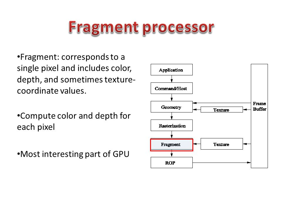 Fragment: corresponds to a single pixel and includes color, depth, and sometimes texture- coordinate values.