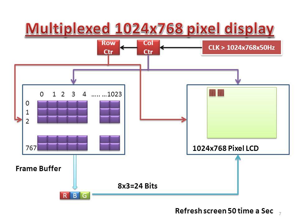 1024x768 Pixel LCD 0 1 2 3 4 …..