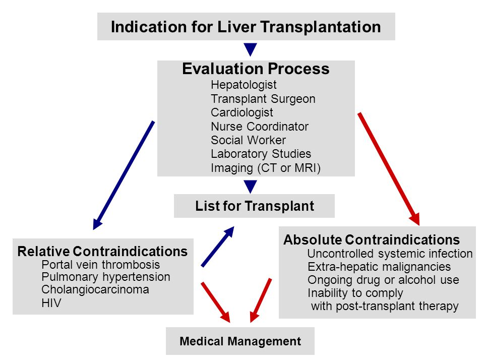 Indication for Liver Transplantation Evaluation Process Hepatologist Transplant Surgeon Cardiologist Nurse Coordinator Social Worker Laboratory Studies Imaging (CT or MRI) Relative Contraindications Portal vein thrombosis Pulmonary hypertension Cholangiocarcinoma HIV Absolute Contraindications Uncontrolled systemic infection Extra-hepatic malignancies Ongoing drug or alcohol use Inability to comply with post-transplant therapy List for Transplant Medical Management