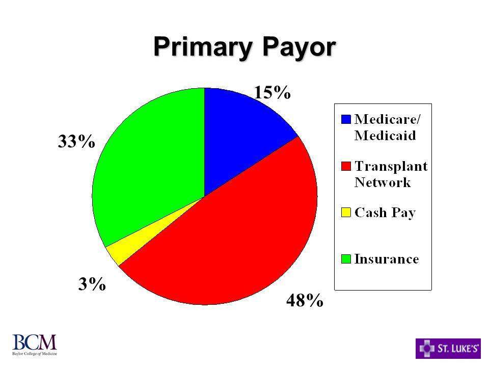 Primary Payor 33% 15% 48% 3%