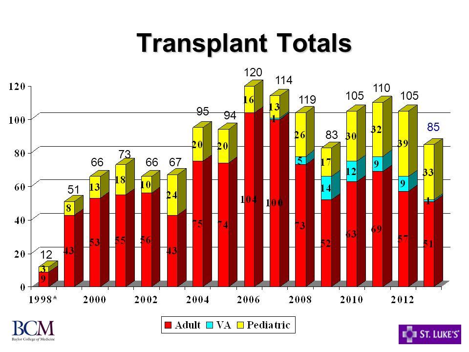 Transplant Totals 12 51 66 73 6667 95 94 120 114 119 105 83 105 110 85