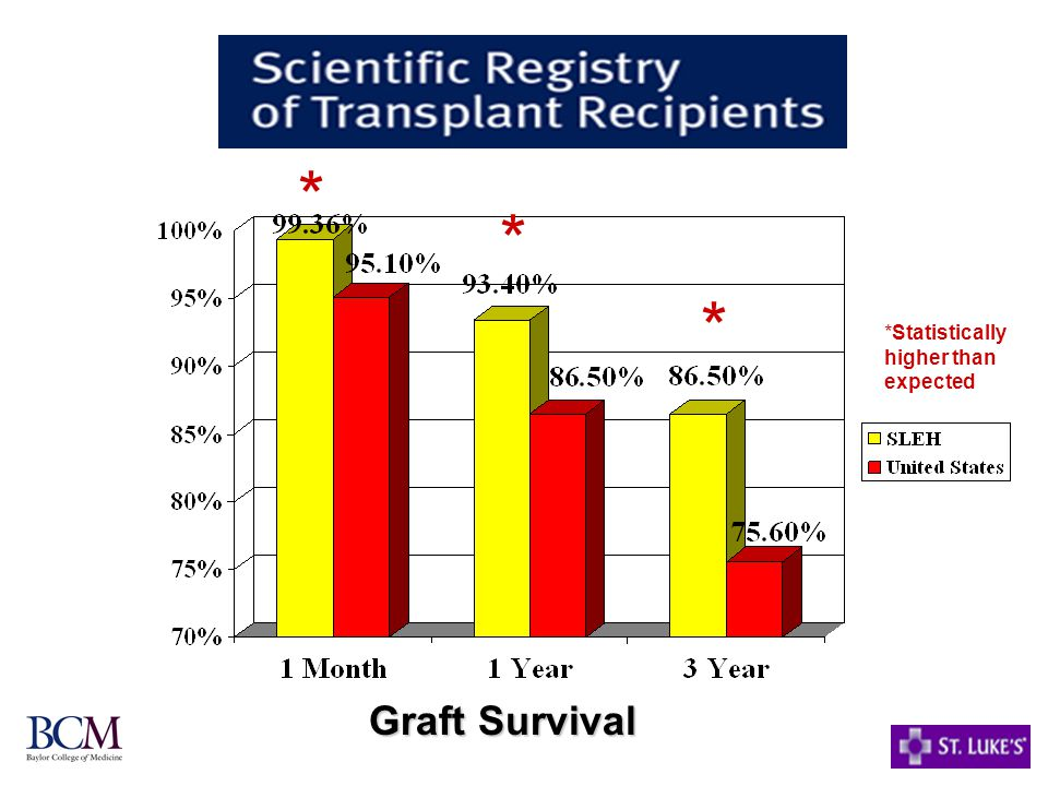 * *Statistically higher than expected Graft Survival * *