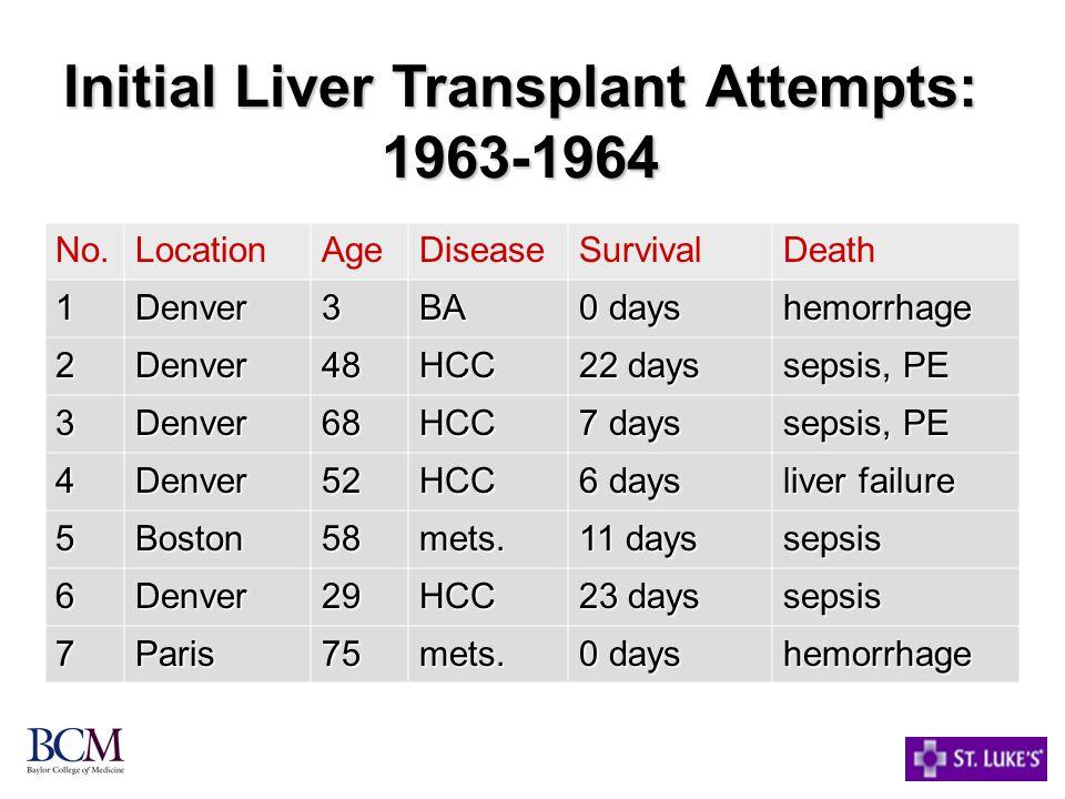 Initial Liver Transplant Attempts: 1963-1964 No.LocationAgeDiseaseSurvivalDeath 1Denver3BA 0 days hemorrhage 2Denver48HCC 22 days sepsis, PE 3Denver68HCC 7 days sepsis, PE 4Denver52HCC 6 days liver failure 5Boston58mets.