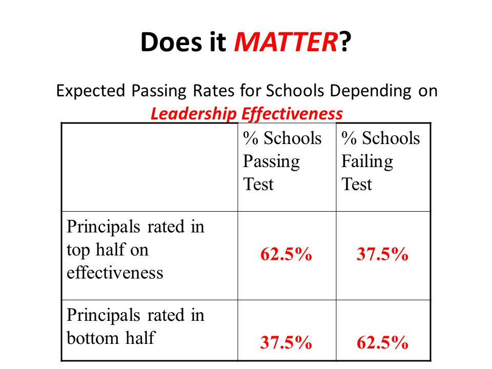 Does it MATTER? Expected Passing Rates for Schools Depending on Leadership Effectiveness % Schools Passing Test % Schools Failing Test Principals rate