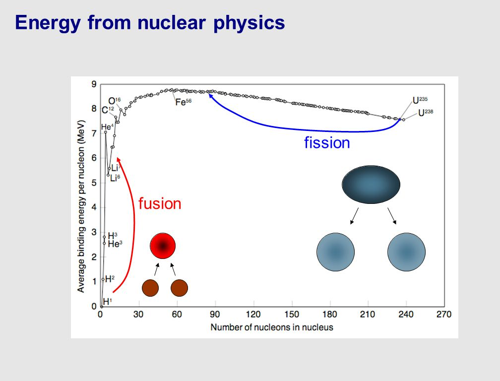 Energy from nuclear physics fission fusion