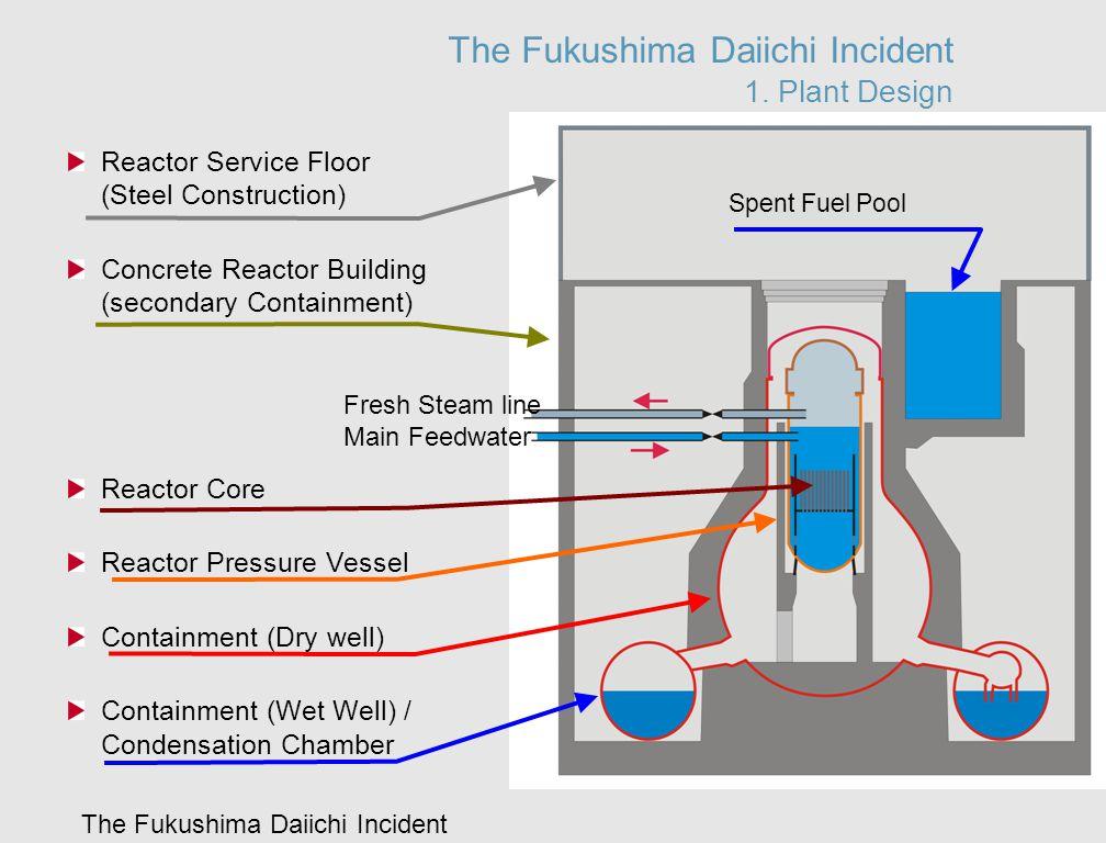 The Fukushima Daiichi Incident The Fukushima Daiichi Incident 1. Plant Design Reactor Service Floor (Steel Construction) Concrete Reactor Building (se