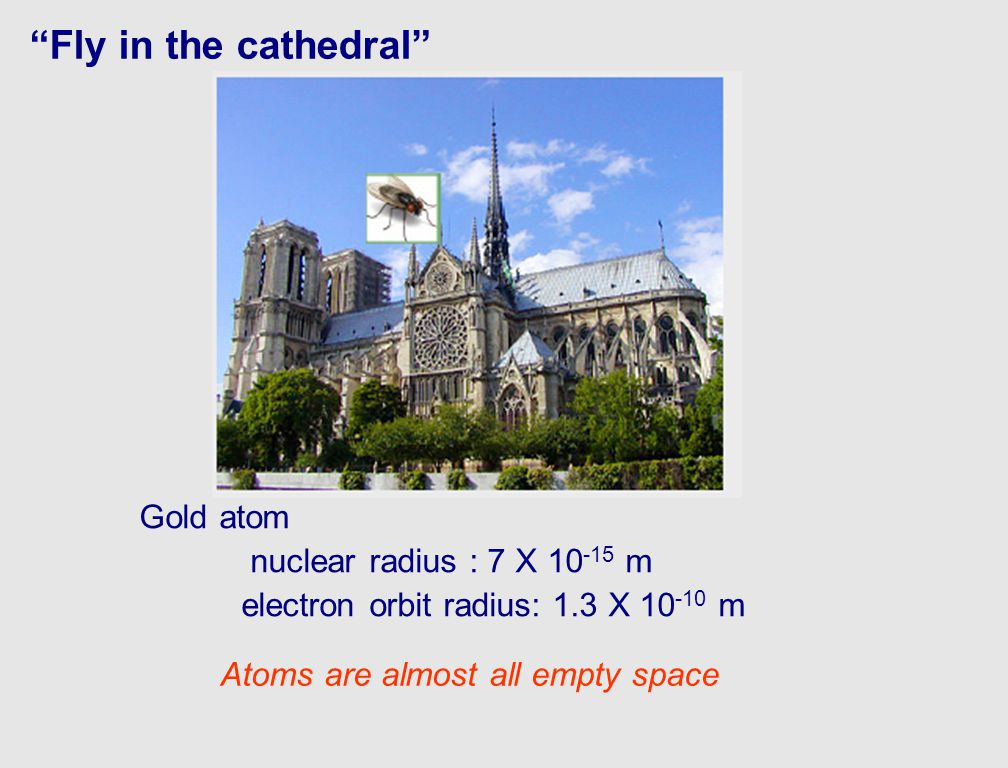 Fly in the cathedral Gold atom nuclear radius : 7 X 10 -15 m electron orbit radius: 1.3 X 10 -10 m Atoms are almost all empty space