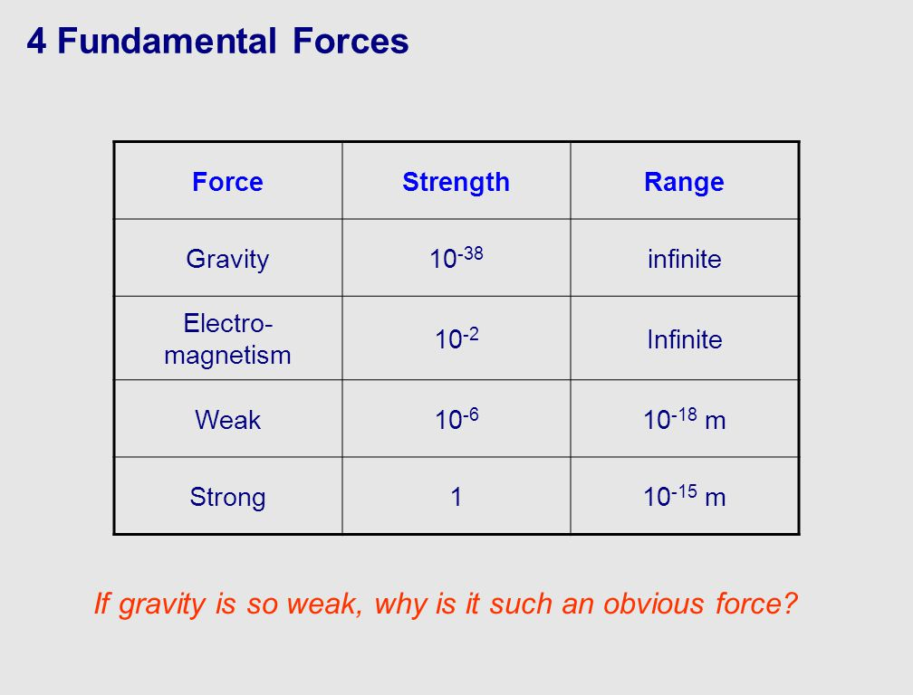 4 Fundamental Forces ForceStrengthRange Gravity10 -38 infinite Electro- magnetism 10 -2 Infinite Weak10 -6 10 -18 m Strong110 -15 m If gravity is so weak, why is it such an obvious force