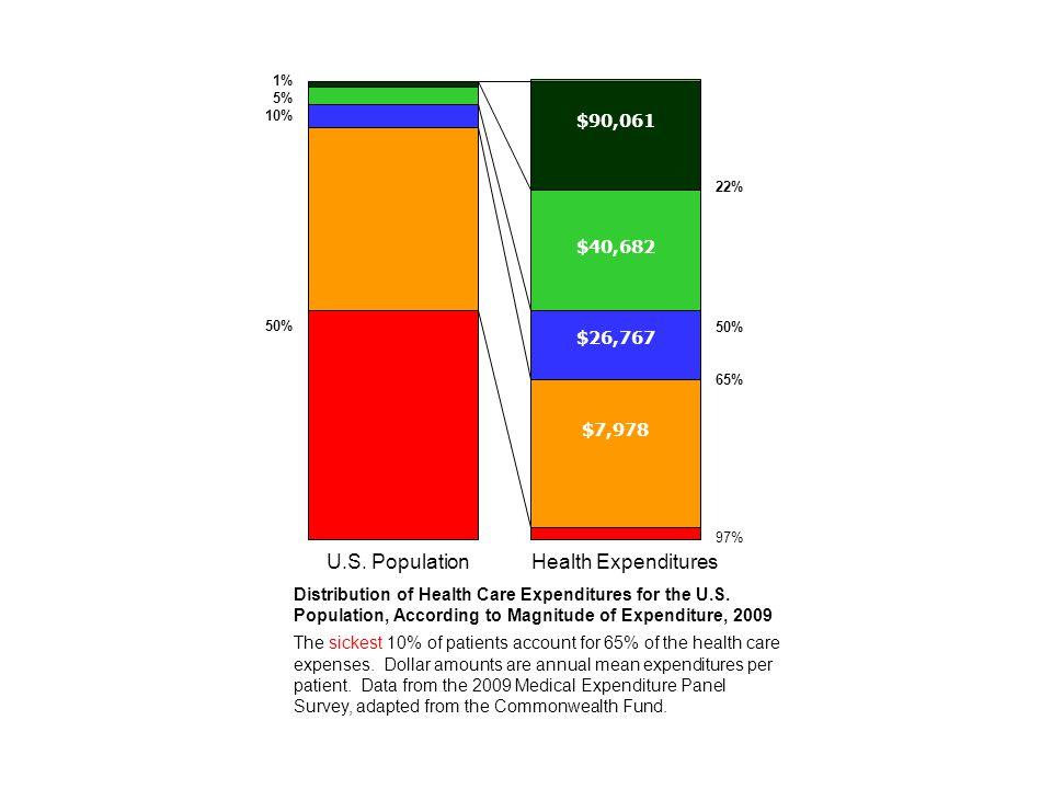 1% 5% 10% 50% 22% 50% 65% 97% $26,767 $90,061 $40,682 U.S. Population Health Expenditures $7,978 Distribution of Health Care Expenditures for the U.S.