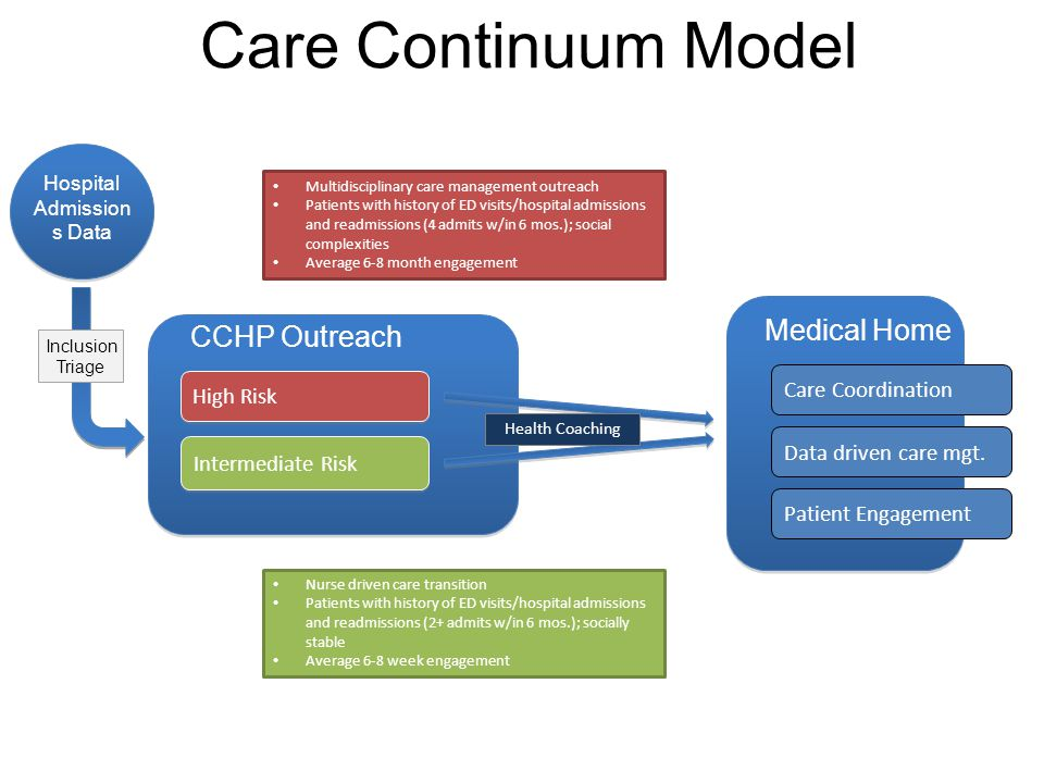 CCHP Outreach Hospital Admission s Data Nurse driven care transition Patients with history of ED visits/hospital admissions and readmissions (2+ admits w/in 6 mos.); socially stable Average 6-8 week engagement Multidisciplinary care management outreach Patients with history of ED visits/hospital admissions and readmissions (4 admits w/in 6 mos.); social complexities Average 6-8 month engagement Intermediate Risk High Risk Care Coordination Data driven care mgt.