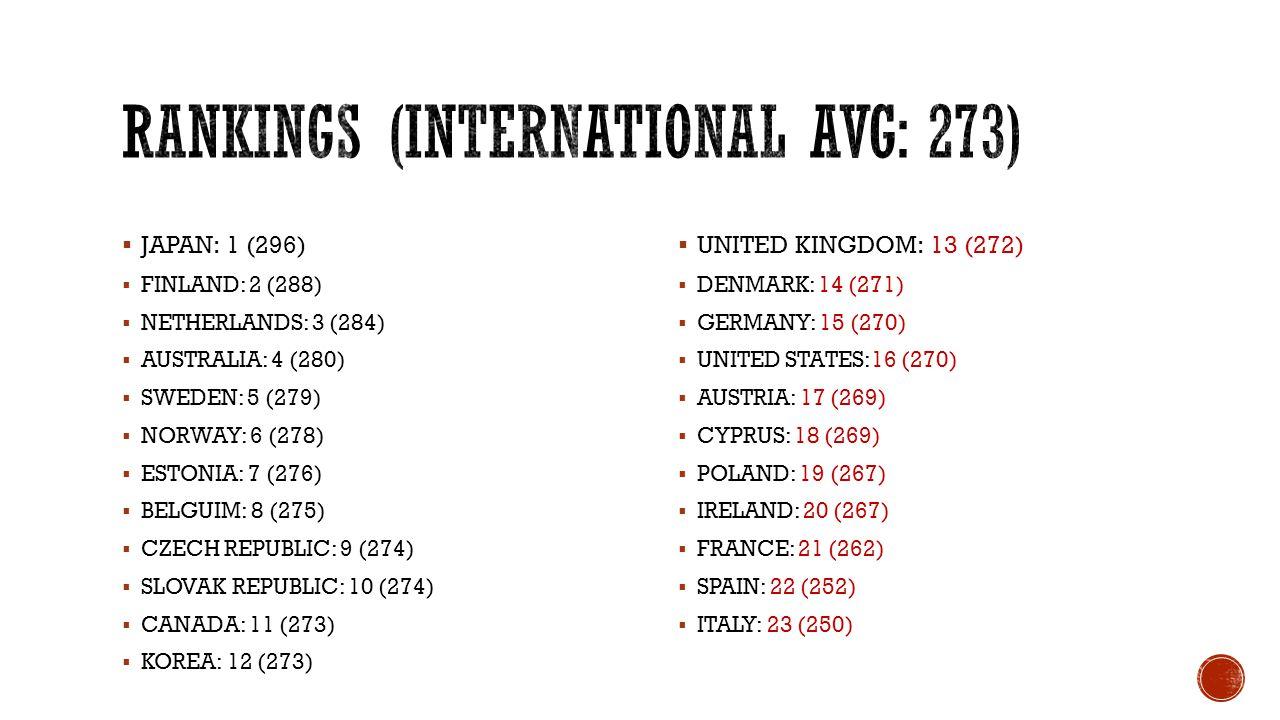  JAPAN: 1 (296)  FINLAND: 2 (288)  NETHERLANDS: 3 (284)  AUSTRALIA: 4 (280)  SWEDEN: 5 (279)  NORWAY: 6 (278)  ESTONIA: 7 (276)  BELGUIM: 8 (2