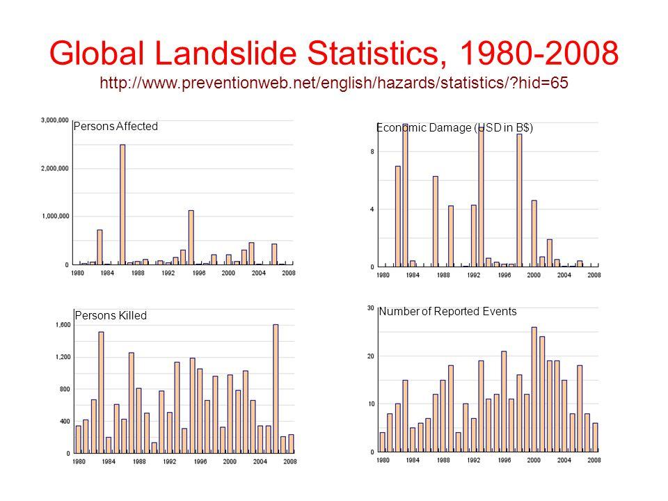Global Landslides Summary Statistics, 1980-2008 http://www.preventionweb.net/english/hazards/statistics/ ?hid=65