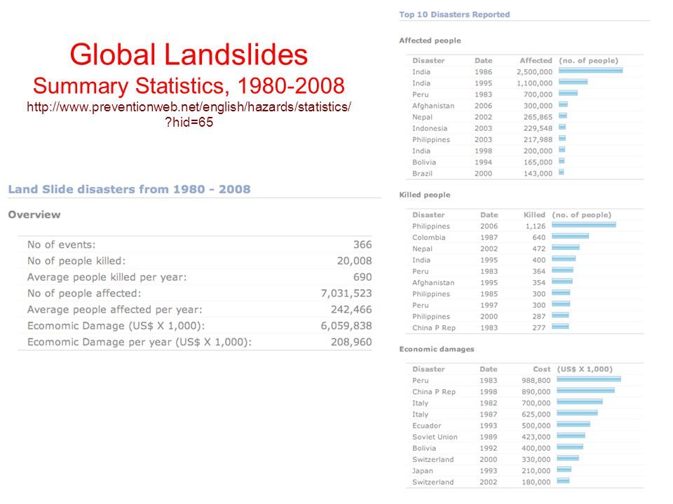Global Landslides Summary Statistics, 1980-2008 http://www.preventionweb.net/english/hazards/statistics/ ?hid=65