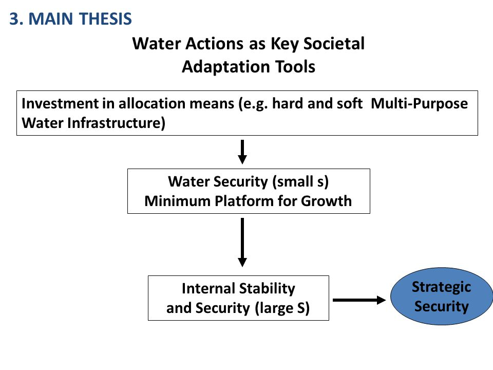 Internal Stability and Security (large S) Water Security (small s) Minimum Platform for Growth Investment in allocation means (e.g.