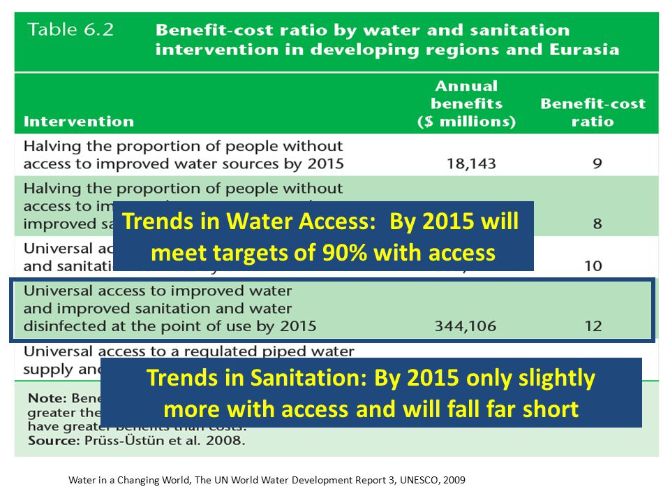 Water in a Changing World, The UN World Water Development Report 3, UNESCO, 2009 Trends in Water Access: By 2015 will meet targets of 90% with access Trends in Sanitation: By 2015 only slightly more with access and will fall far short
