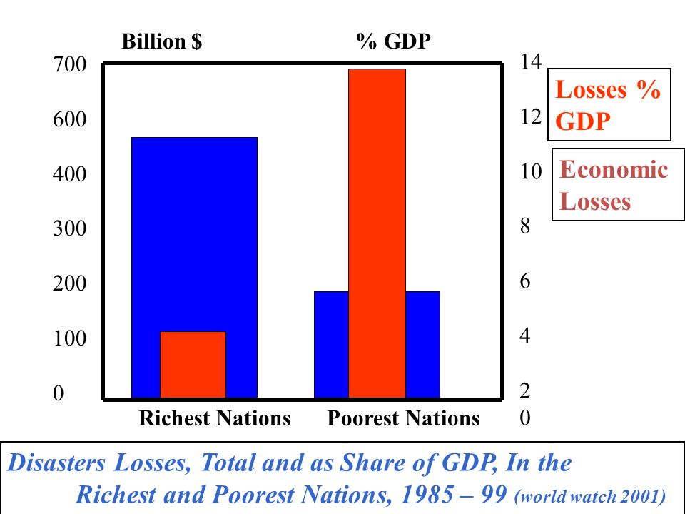 Richest NationsPoorest Nations Losses % GDP Economic Losses % GDPBillion $ 700 600 400 300 200 100 0 14 12 10 8 6 4 2 0 Disasters Losses, Total and as Share of GDP, In the Richest and Poorest Nations, 1985 – 99 (world watch 2001)