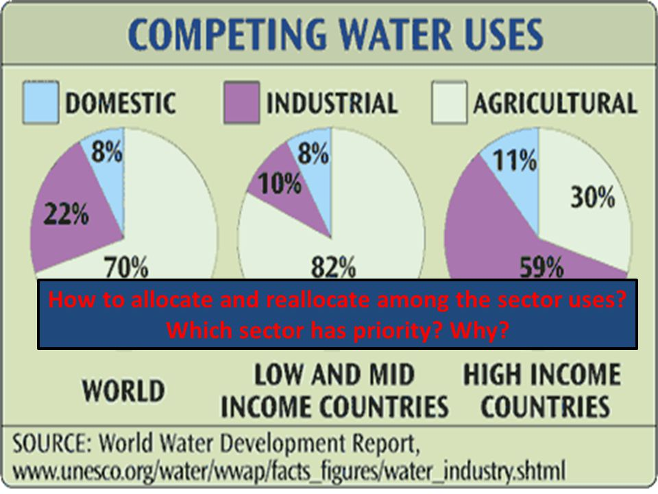 Water - Energy - Food Linkages (Samples from World Economic Forum Initiative) Increase in energy demand by 40% using current system means increase of freshwater needs by 165% If the Ogallala Aquifer runs dry, more then $20 billion worth of food and fiber will vanish from the World s markets….